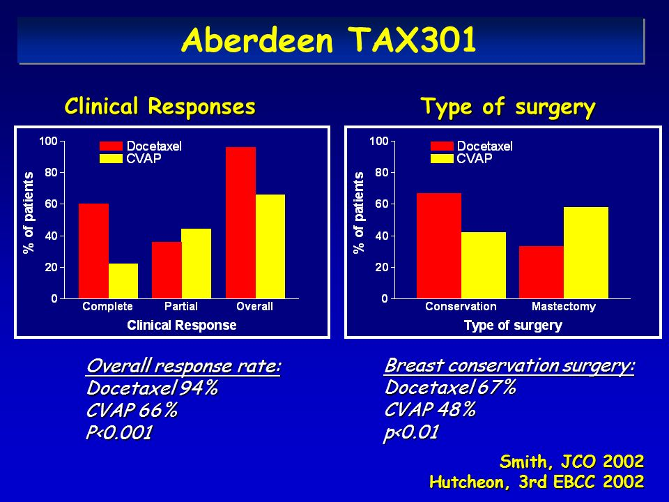 Aberdeen TAX301 Clinical Responses Type of surgery