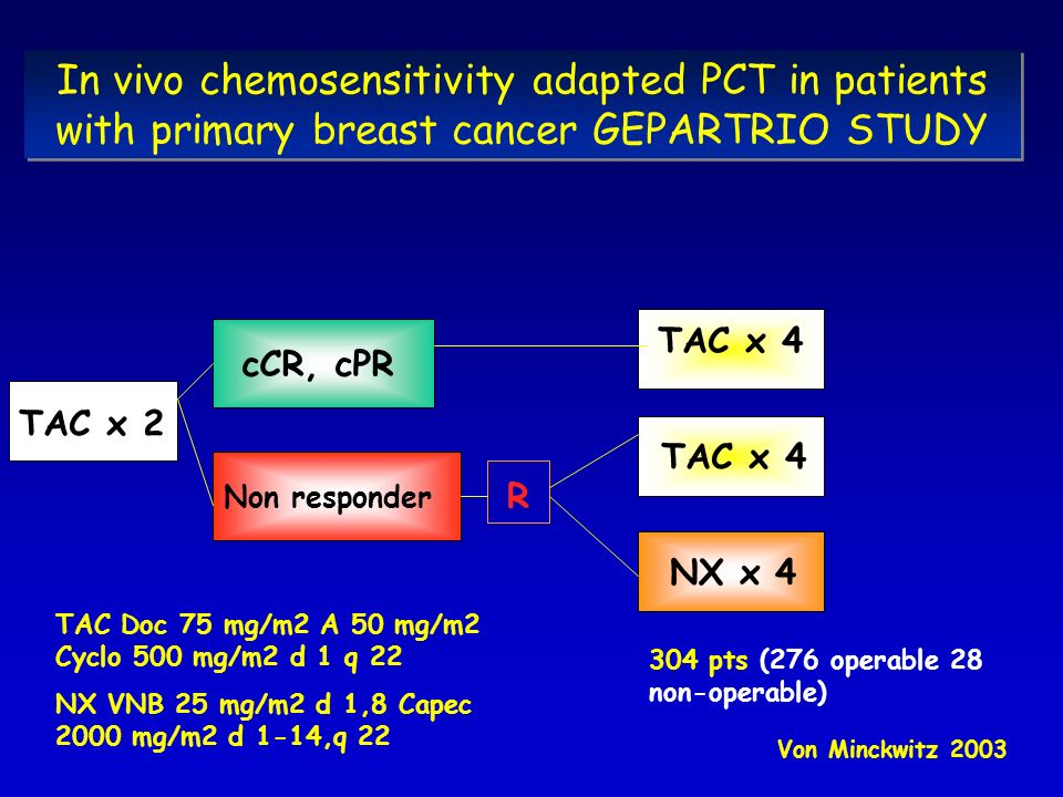 In vivo chemosensitivity adapted PCT in patients with primary breast cancer GEPARTRIO STUDY