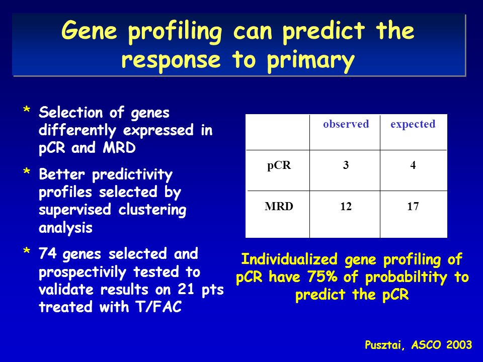 Gene profiling can predict the response to primary