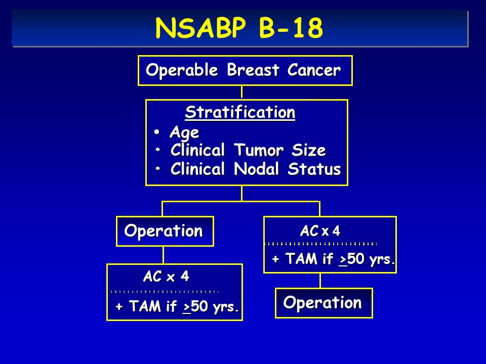 NSABP B-18 Operable Breast Cancer Stratification • Age