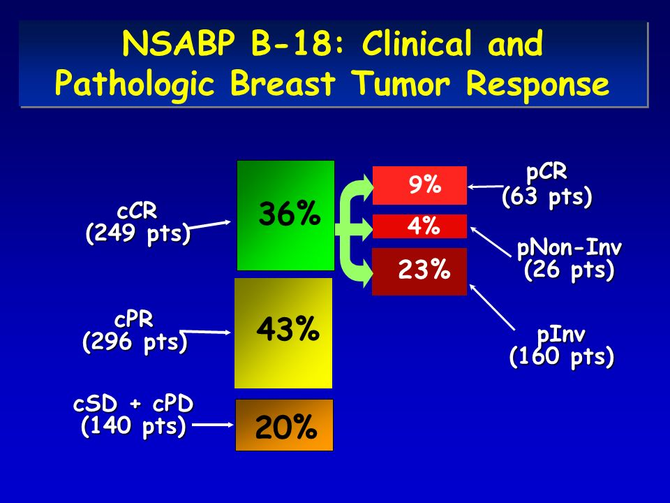 NSABP B-18: Clinical and Pathologic Breast Tumor Response