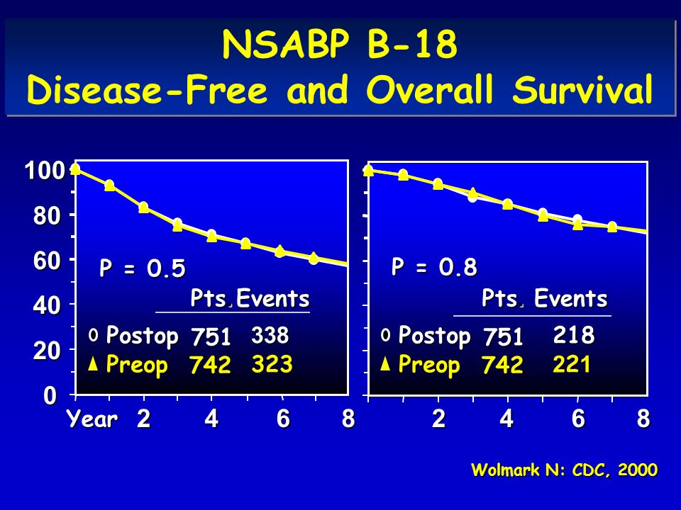 NSABP B-18 Disease-Free and Overall Survival
