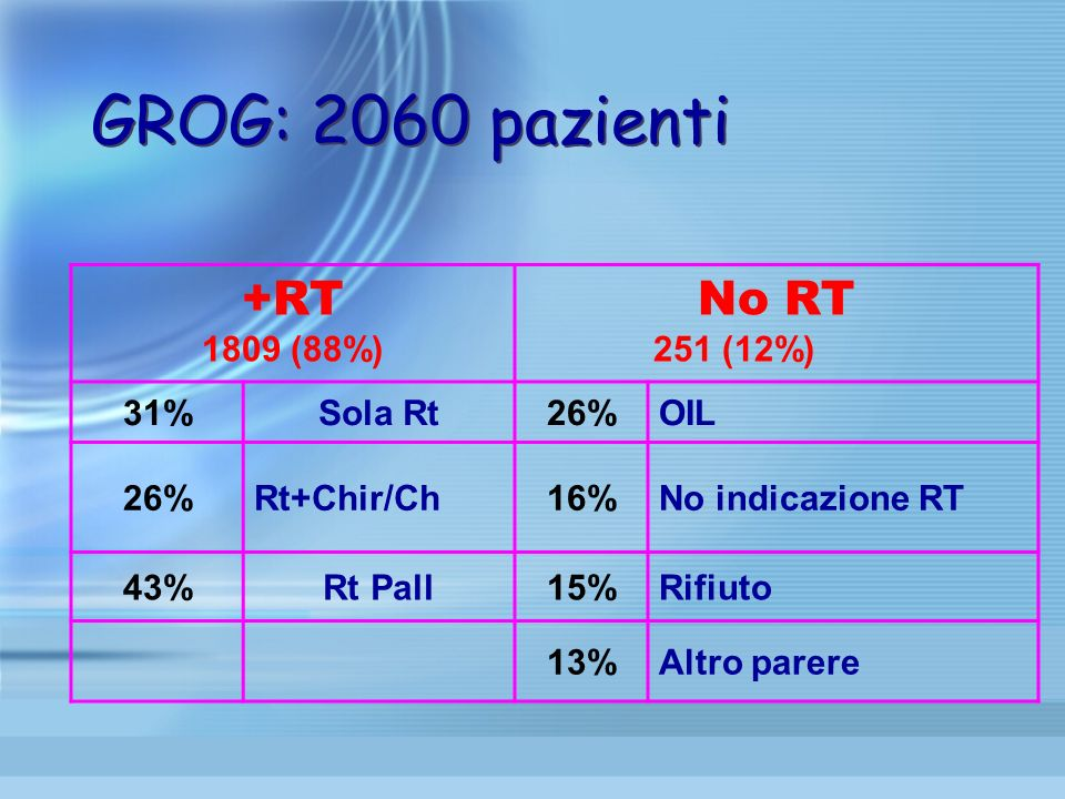 GROG: 2060 pazienti +RT No RT 1809 (88%) 251 (12%) 31% Sola Rt 26% OIL
