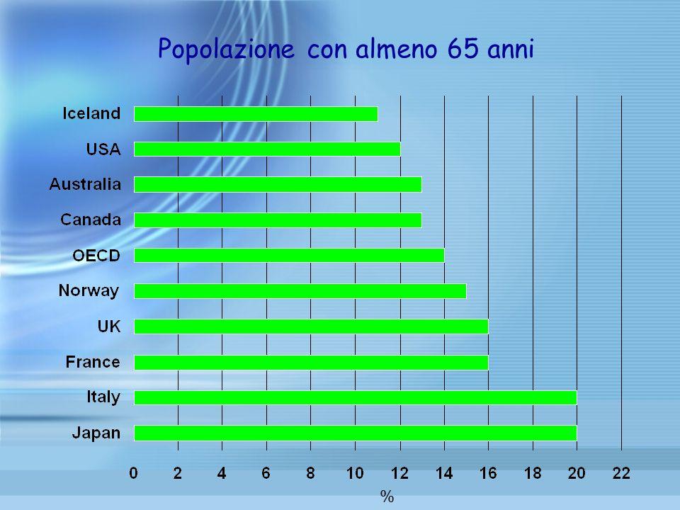 Popolazione con almeno 65 anni