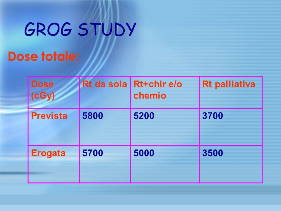 GROG STUDY Dose totale: Dose (cGy) Rt da sola Rt+chir e/o chemio