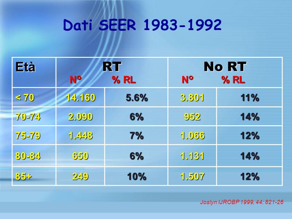 Dati SEER 1983-1992 Età RT No RT N° % RL N° % RL < 70 14.160 5.6%