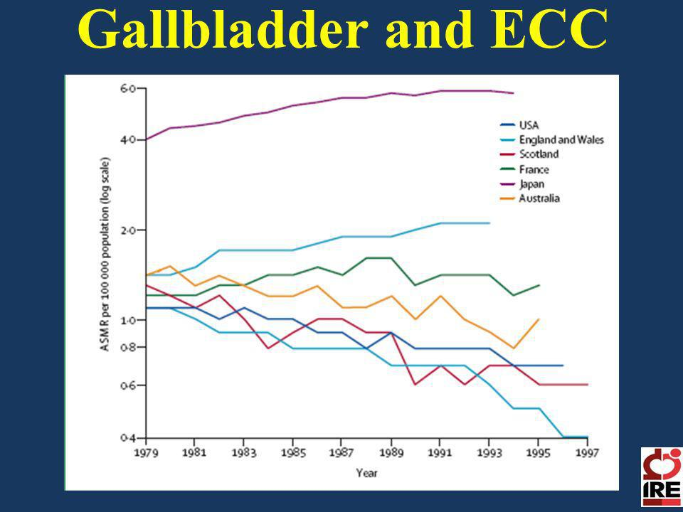 Gallbladder and ECC