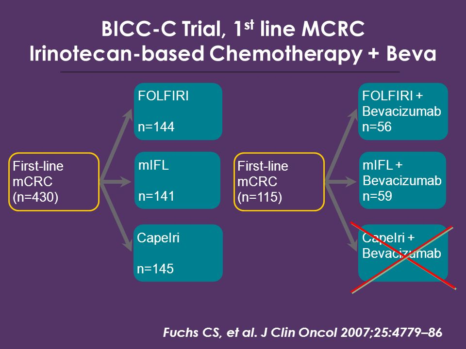 BICC-C Trial, 1st line MCRC Irinotecan-based Chemotherapy + Beva
