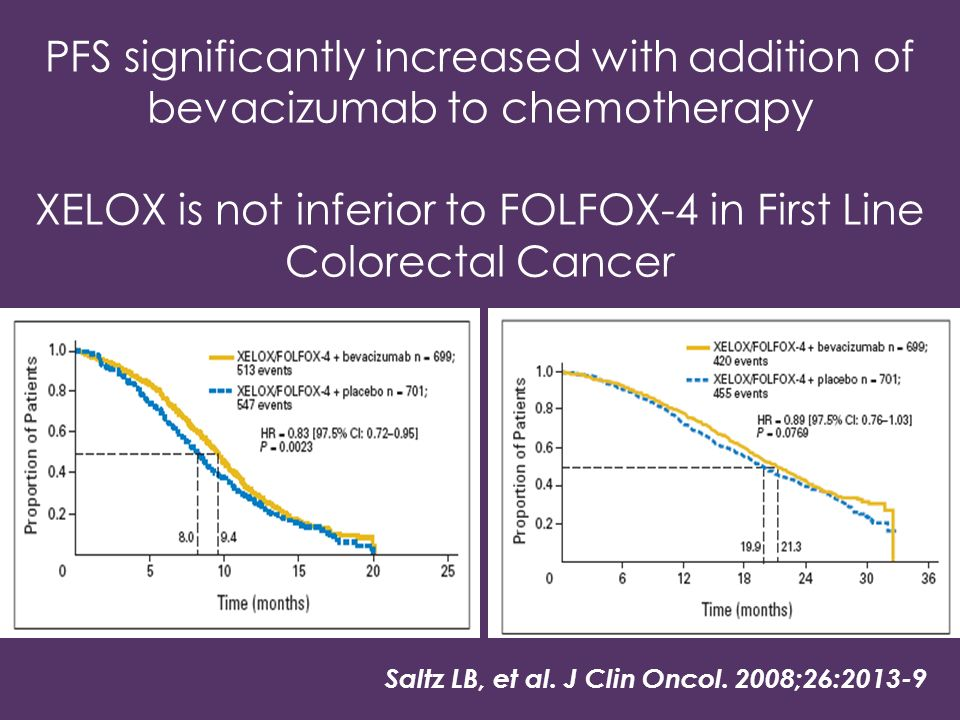 XELOX is not inferior to FOLFOX-4 in First Line Colorectal Cancer