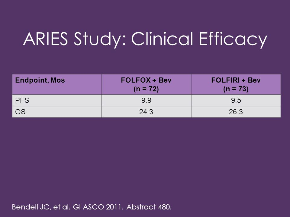ARIES Study: Clinical Efficacy