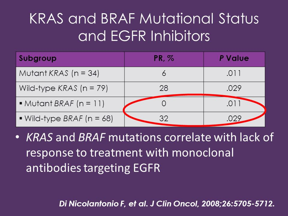 KRAS and BRAF Mutational Status and EGFR Inhibitors