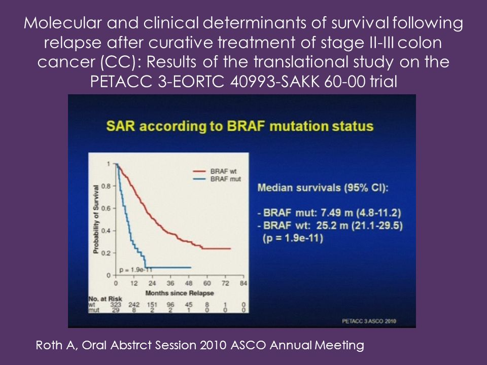Molecular and clinical determinants of survival following relapse after curative treatment of stage II-III colon cancer (CC): Results of the translational study on the PETACC 3-EORTC SAKK trial