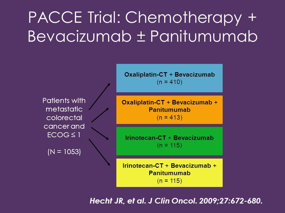 PACCE Trial: Chemotherapy + Bevacizumab ± Panitumumab