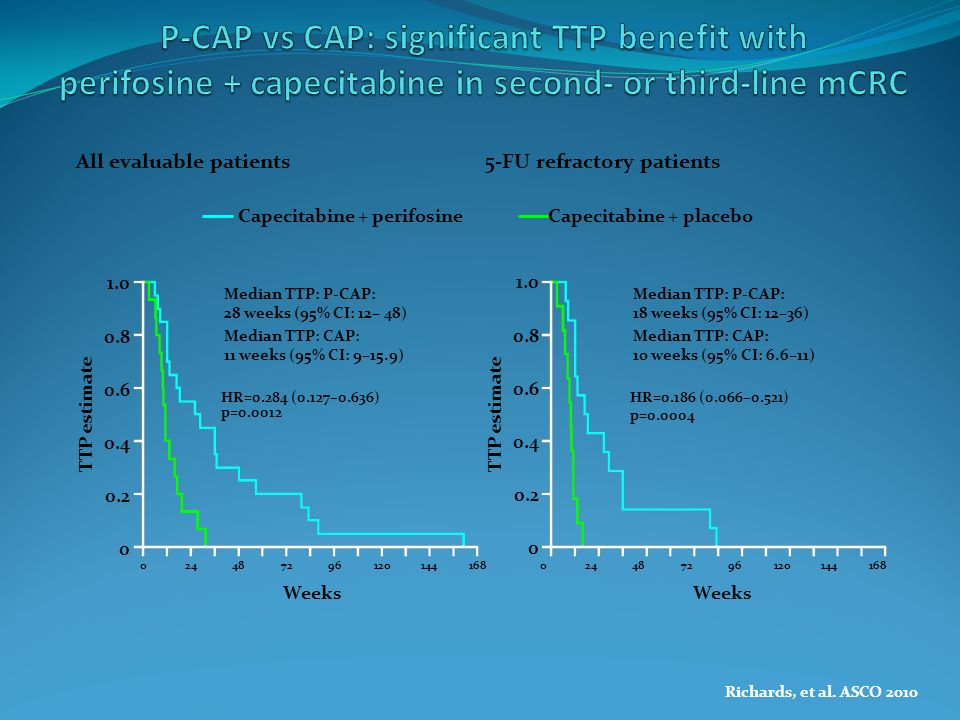P-CAP vs CAP: significant TTP benefit with perifosine + capecitabine in second- or third-line mCRC