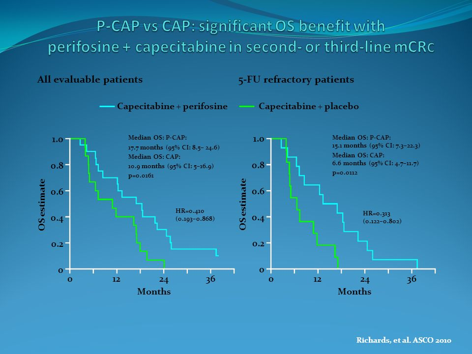 P-CAP vs CAP: significant OS benefit with perifosine + capecitabine in second- or third-line mCRC