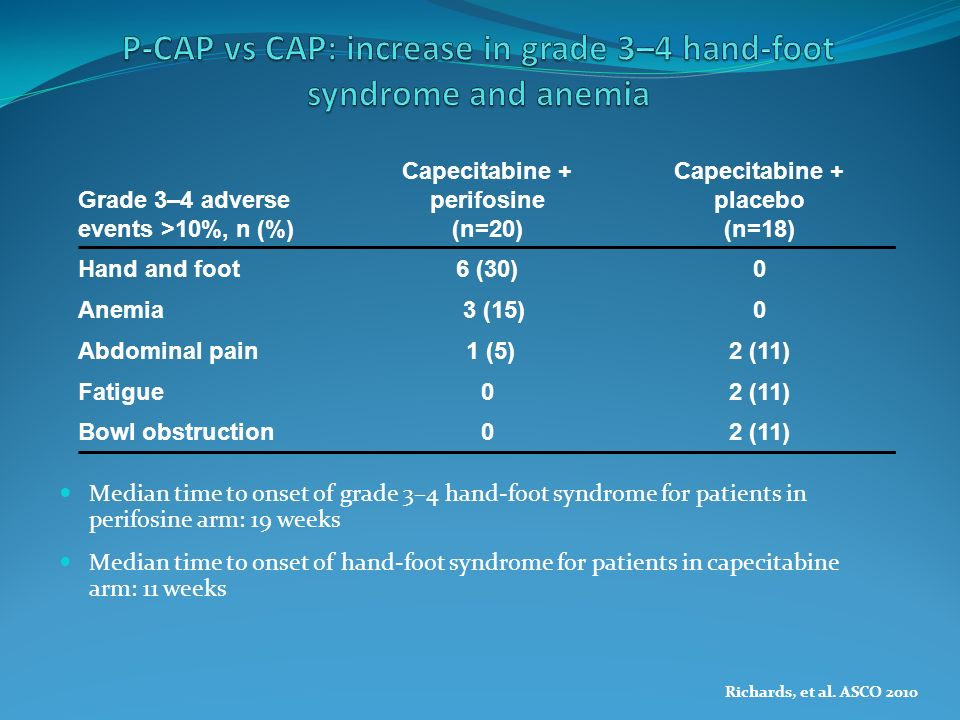 P-CAP vs CAP: increase in grade 3–4 hand-foot syndrome and anemia