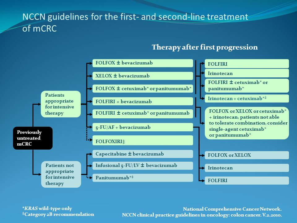 NCCN guidelines for the first- and second-line treatment of mCRC