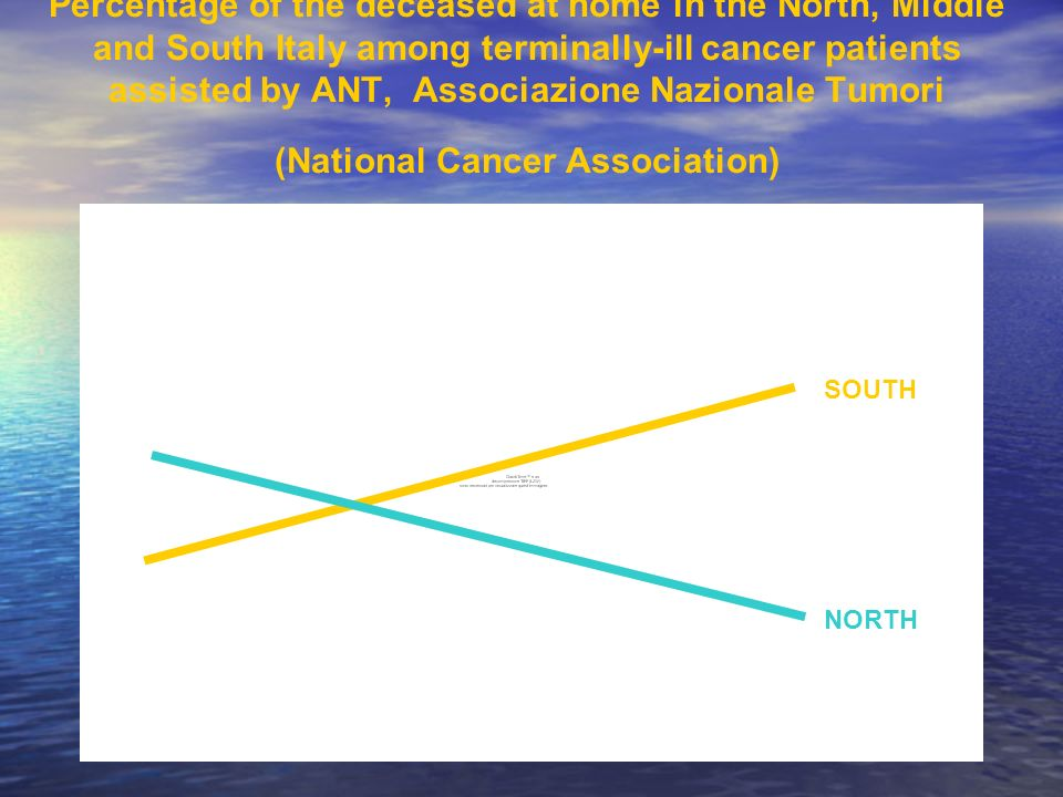 Percentage of the deceased at home in the North, Middle and South Italy among terminally-ill cancer patients assisted by ANT, Associazione Nazionale Tumori (National Cancer Association)