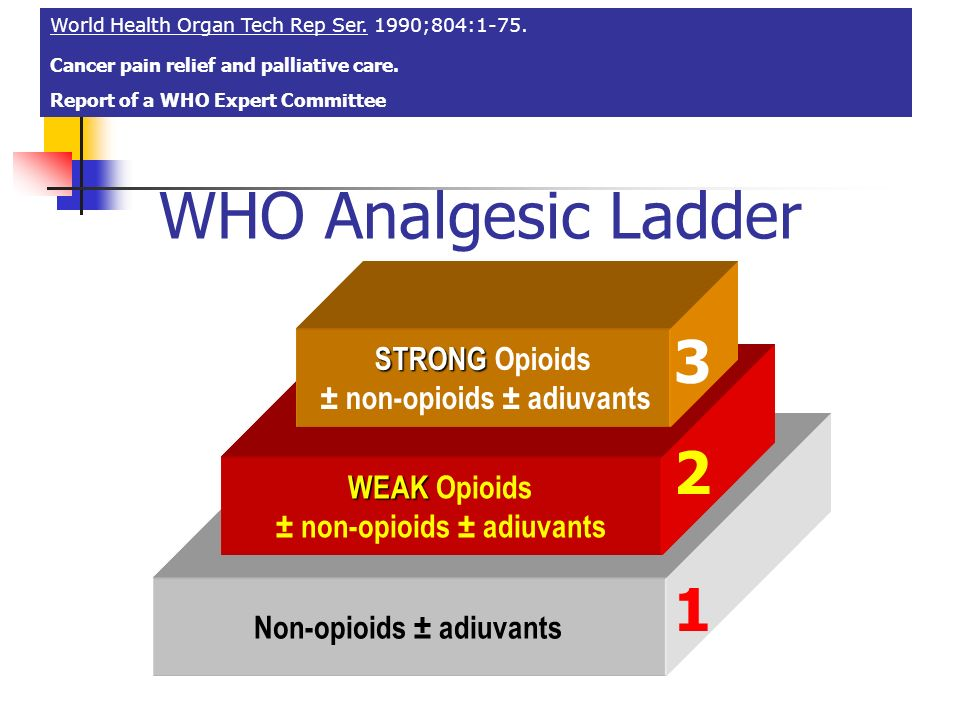WHO Analgesic Ladder 3 2 1 STRONG Opioids ± non-opioids ± adiuvants