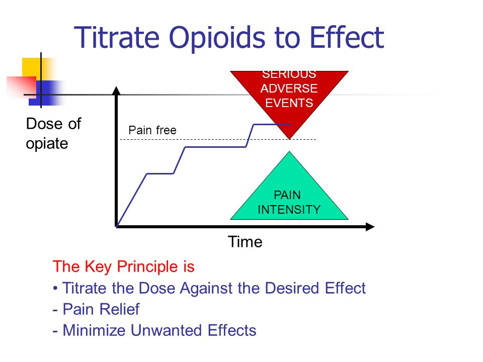 Titrate Opioids to Effect