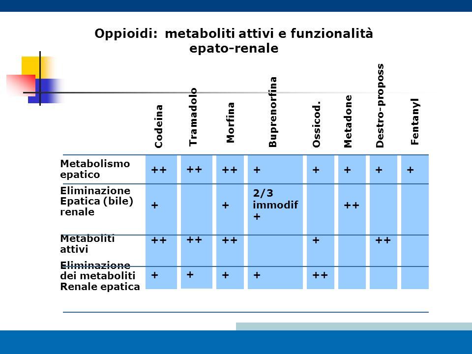 Oppioidi: metaboliti attivi e funzionalità