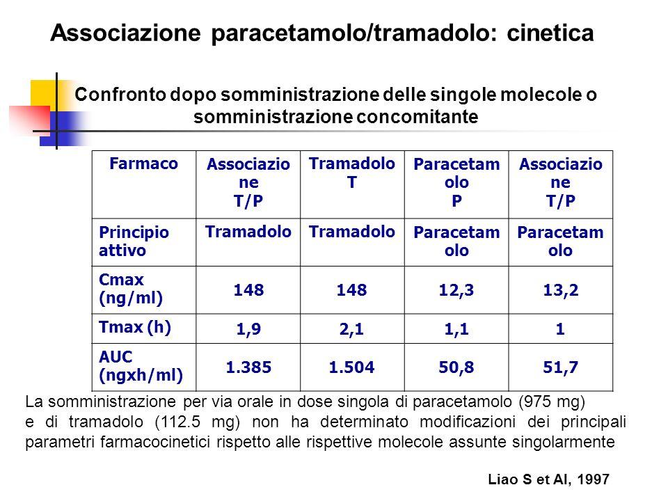 Associazione paracetamolo/tramadolo: cinetica