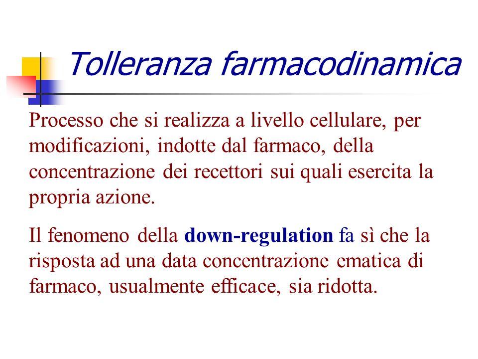 Tolleranza farmacodinamica