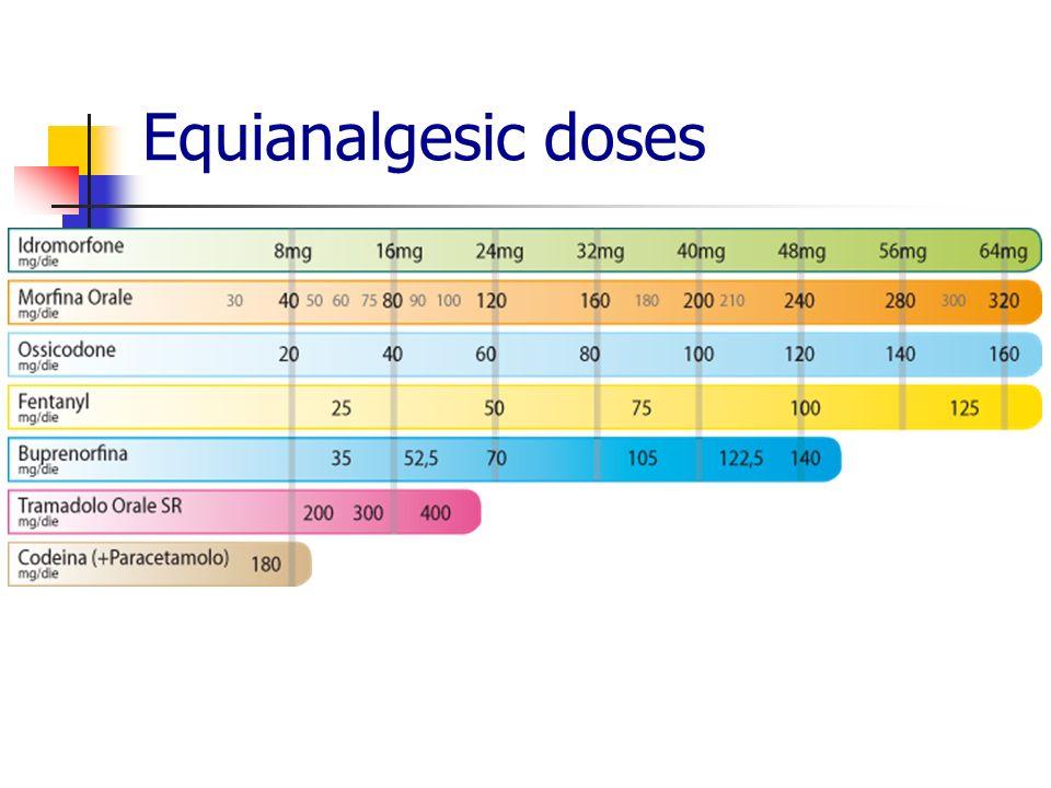 Equianalgesic doses