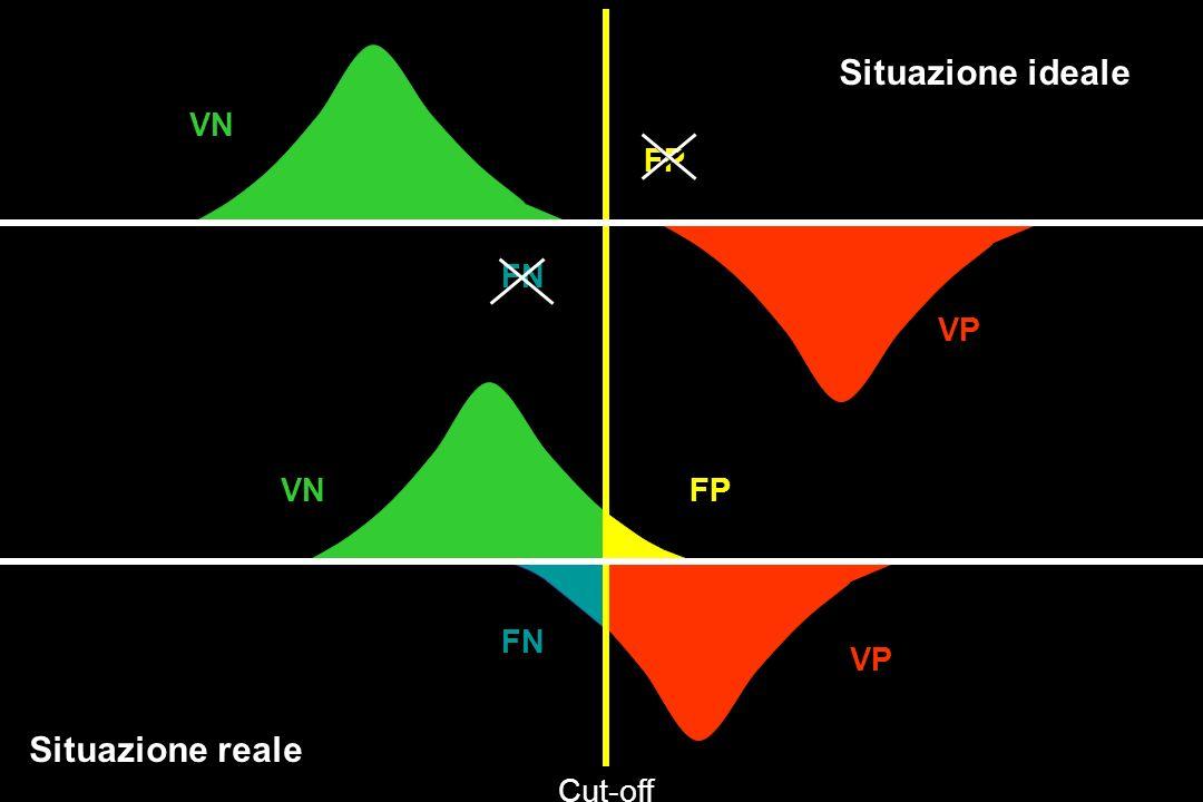Situazione ideale Situazione reale