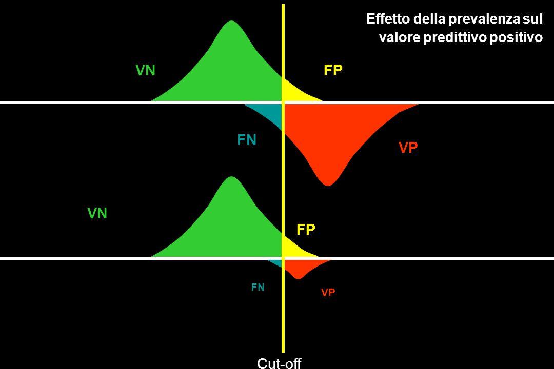 VN FP FN VP VN FP Cut-off Effetto della prevalenza sul