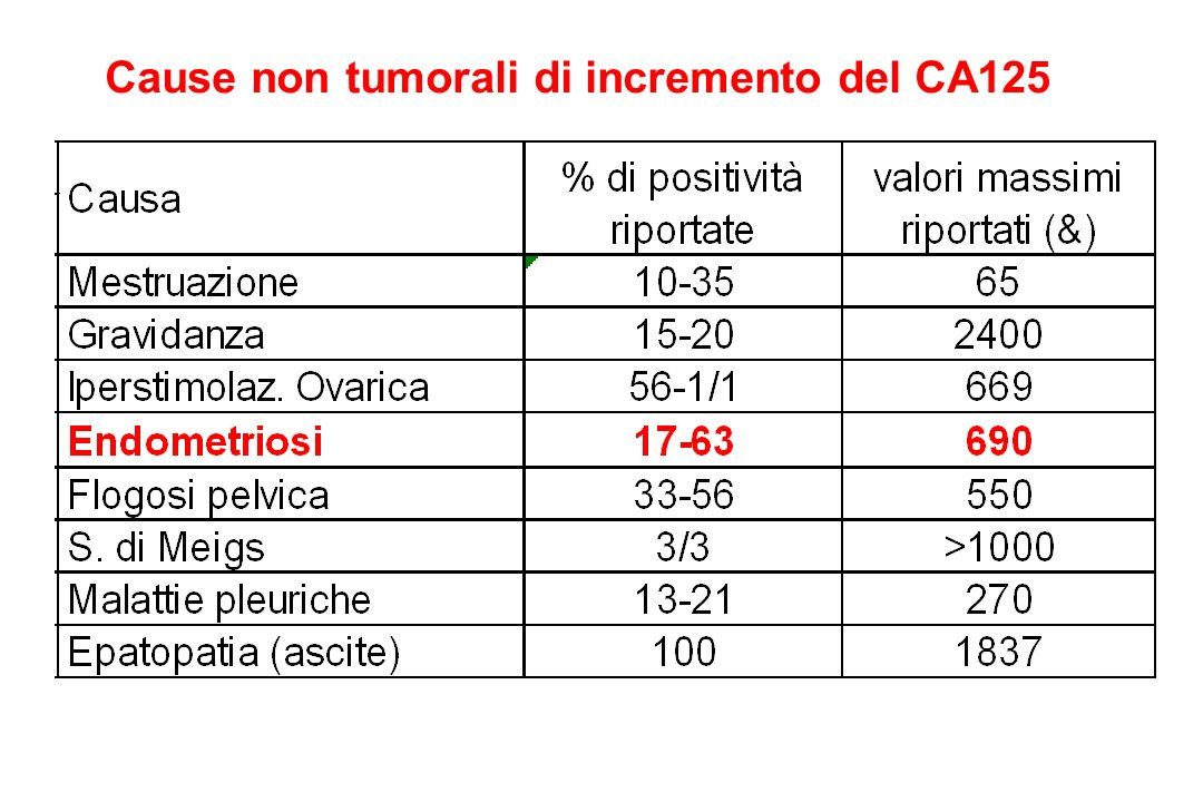 Cause non tumorali di incremento del CA125