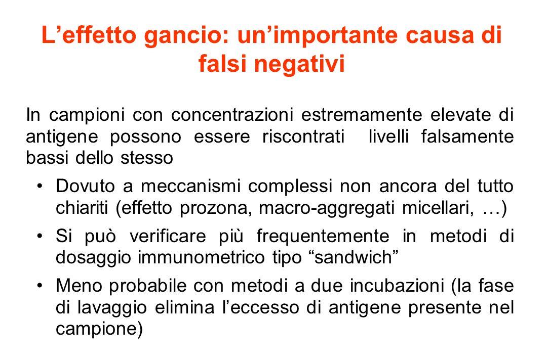 L'effetto gancio: un'importante causa di falsi negativi