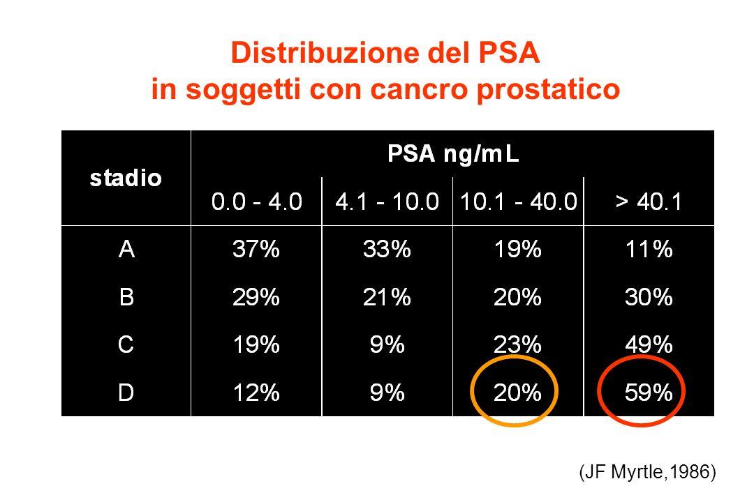 Distribuzione del PSA in soggetti con cancro prostatico