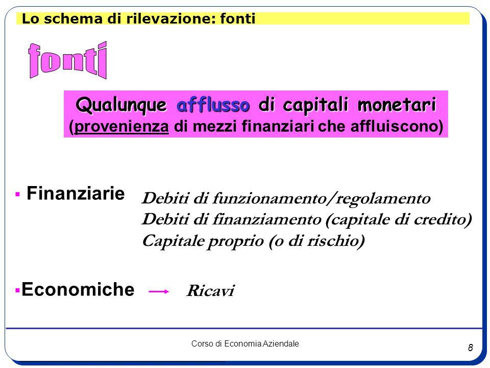 fonti Qualunque afflusso di capitali monetari Finanziarie Economiche