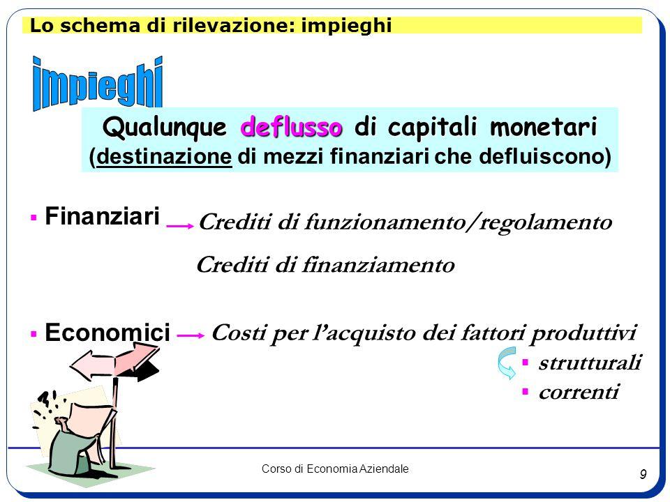 impieghi Qualunque deflusso di capitali monetari Finanziari