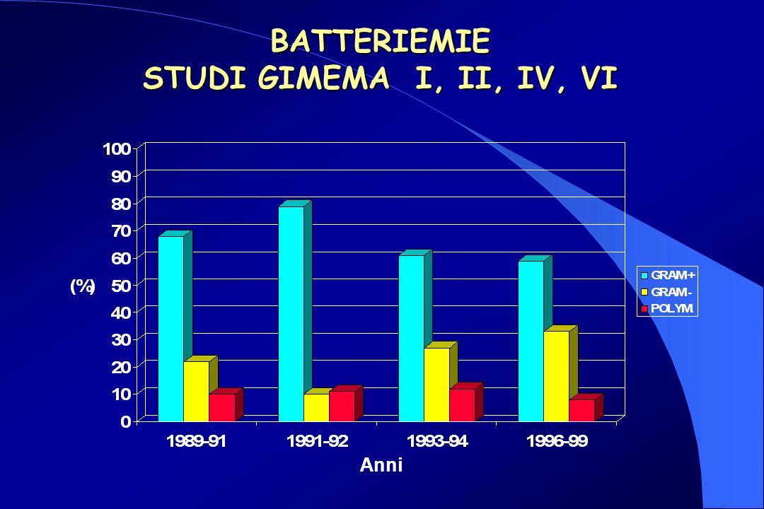 BATTERIEMIE STUDI GIMEMA I, II, IV, VI