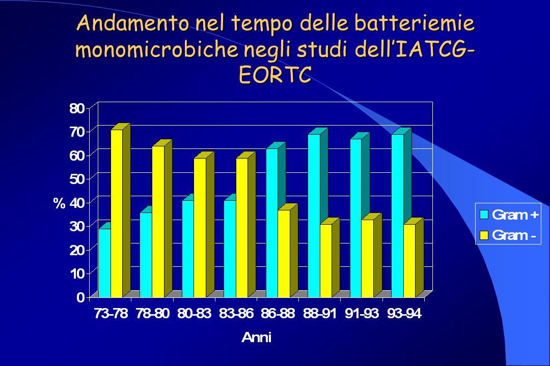 Andamento nel tempo delle batteriemie monomicrobiche negli studi dell'IATCG-EORTC