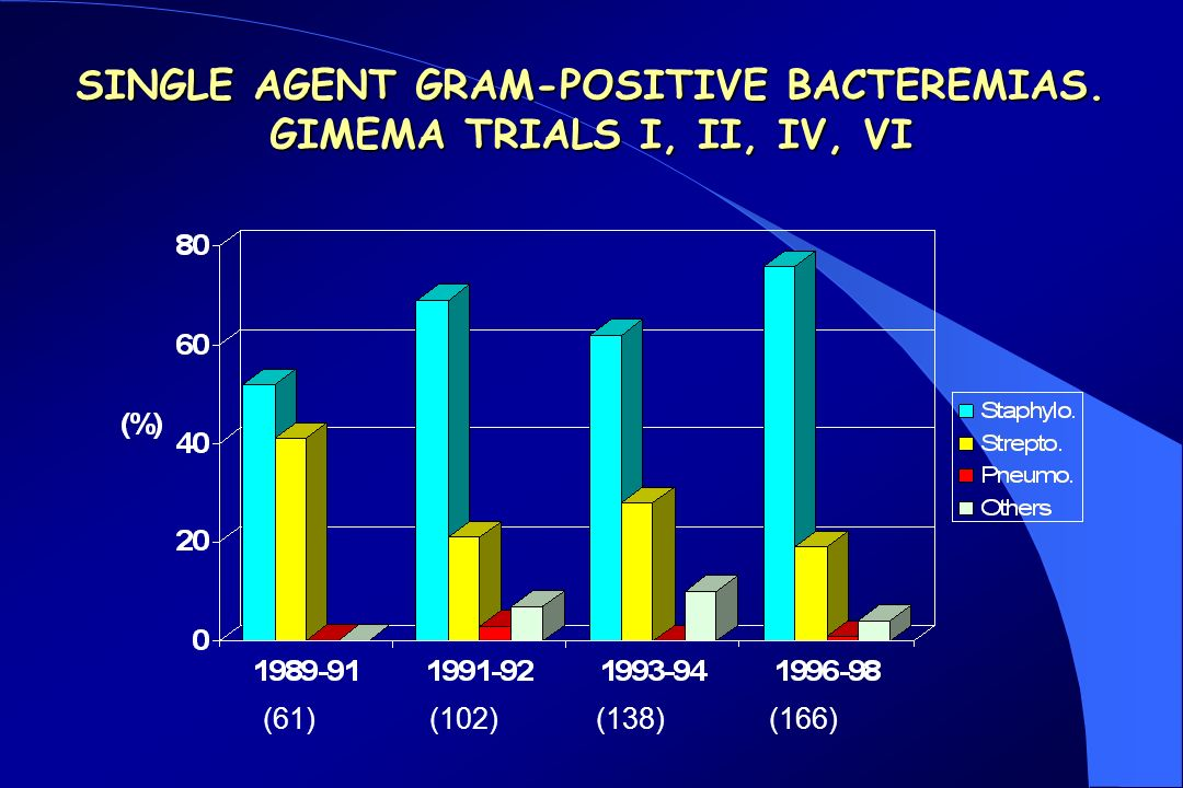 SINGLE AGENT GRAM-POSITIVE BACTEREMIAS. GIMEMA TRIALS I, II, IV, VI