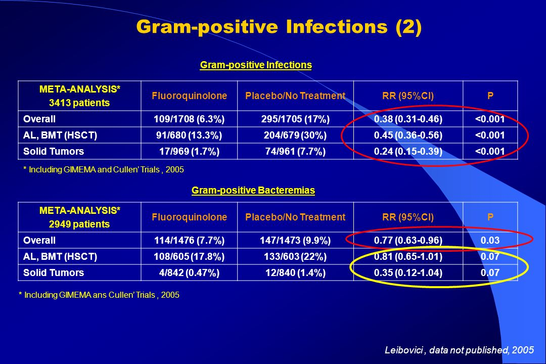 Gram-positive Infections (2)
