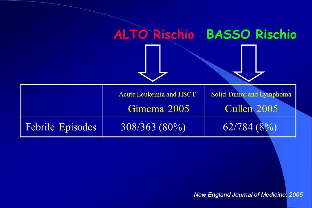 ALTO Rischio BASSO Rischio Acute Leukemia and HSCT Gimema 2005