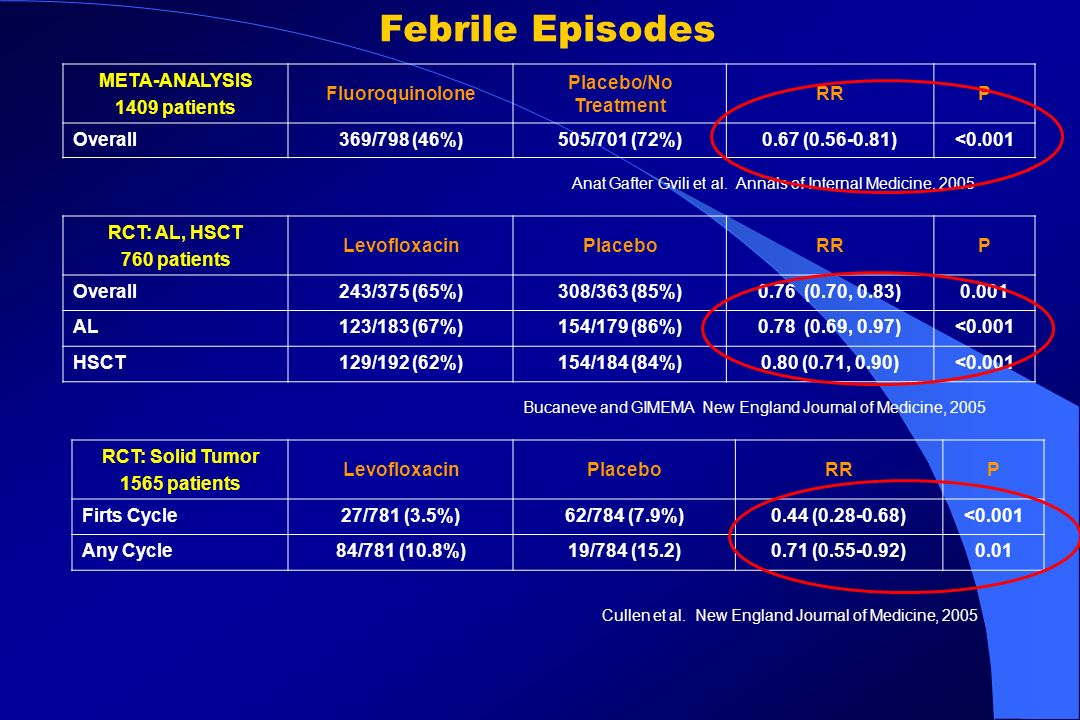 Febrile Episodes META-ANALYSIS 1409 patients Fluoroquinolone