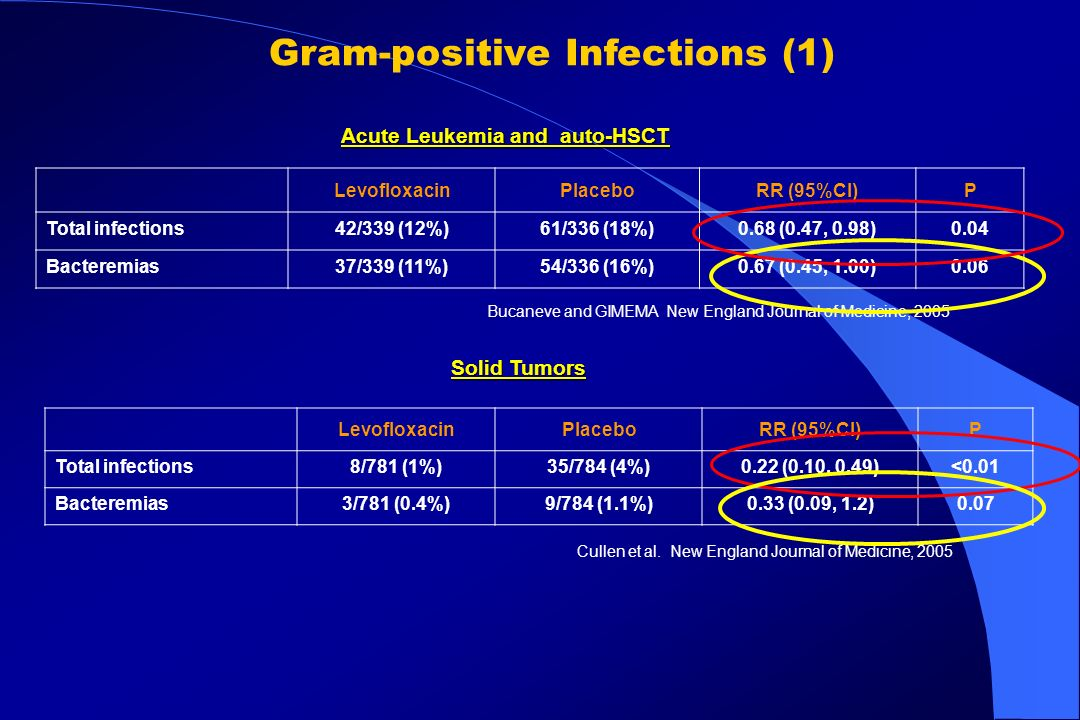 Gram-positive Infections (1) Acute Leukemia and auto-HSCT