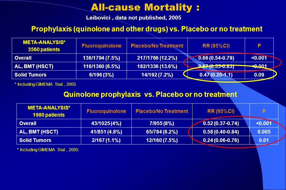 All-cause Mortality : Leibovici , data not published, 2005. Prophylaxis (quinolone and other drugs) vs. Placebo or no treatment.