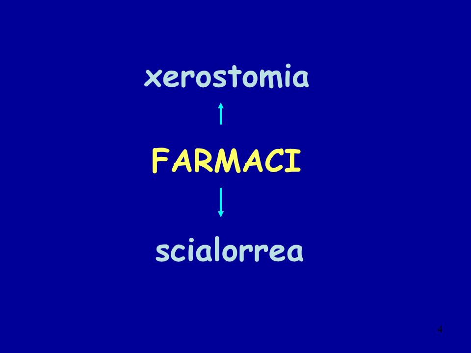 xerostomia FARMACI scialorrea