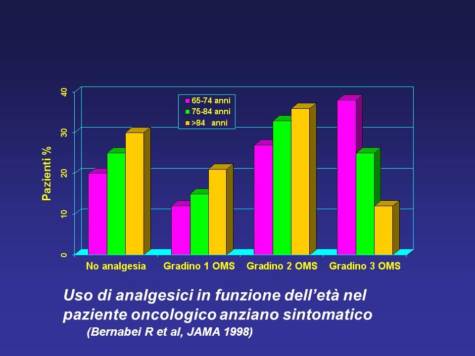 Uso di analgesici in funzione dell'età nel paziente oncologico anziano sintomatico