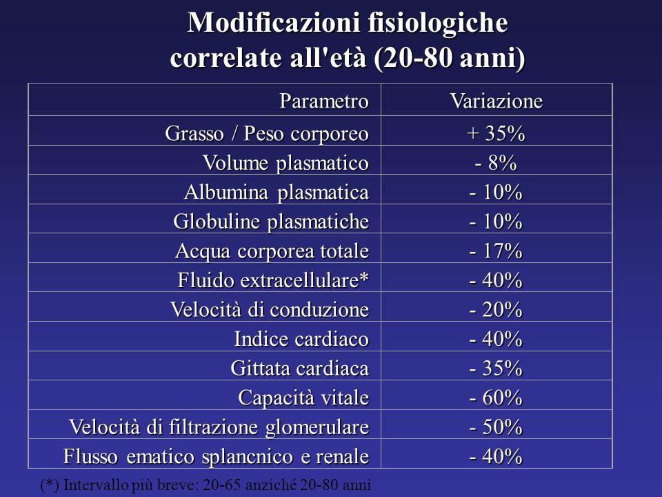 Modificazioni fisiologiche correlate all età (20-80 anni)