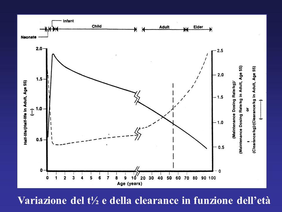 Variazione del t½ e della clearance in funzione dell'età