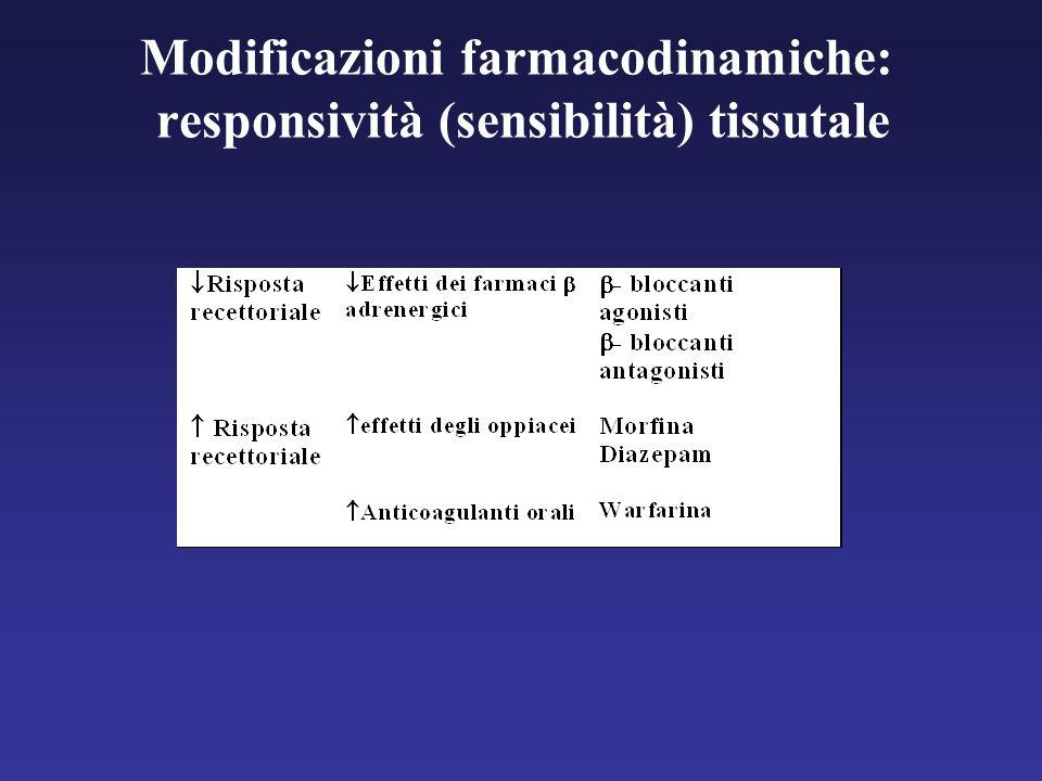 Modificazioni farmacodinamiche: responsività (sensibilità) tissutale