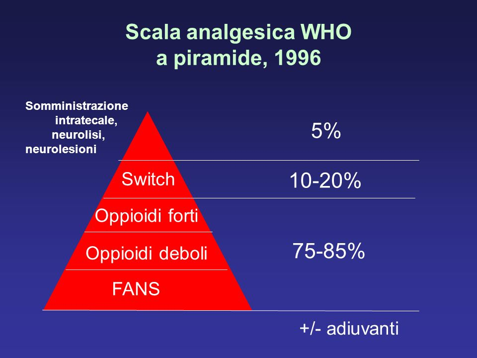 Scala analgesica WHO a piramide, 1996
