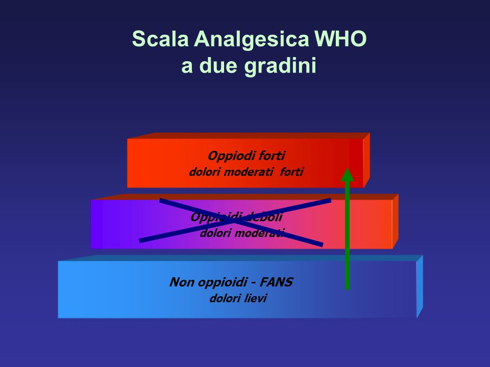 Scala Analgesica WHO a due gradini